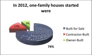75% of new homes will be developer-built.